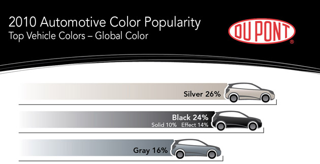 World's Most Popular Car Color: Silver under threat from Black